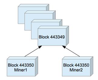 blockfork